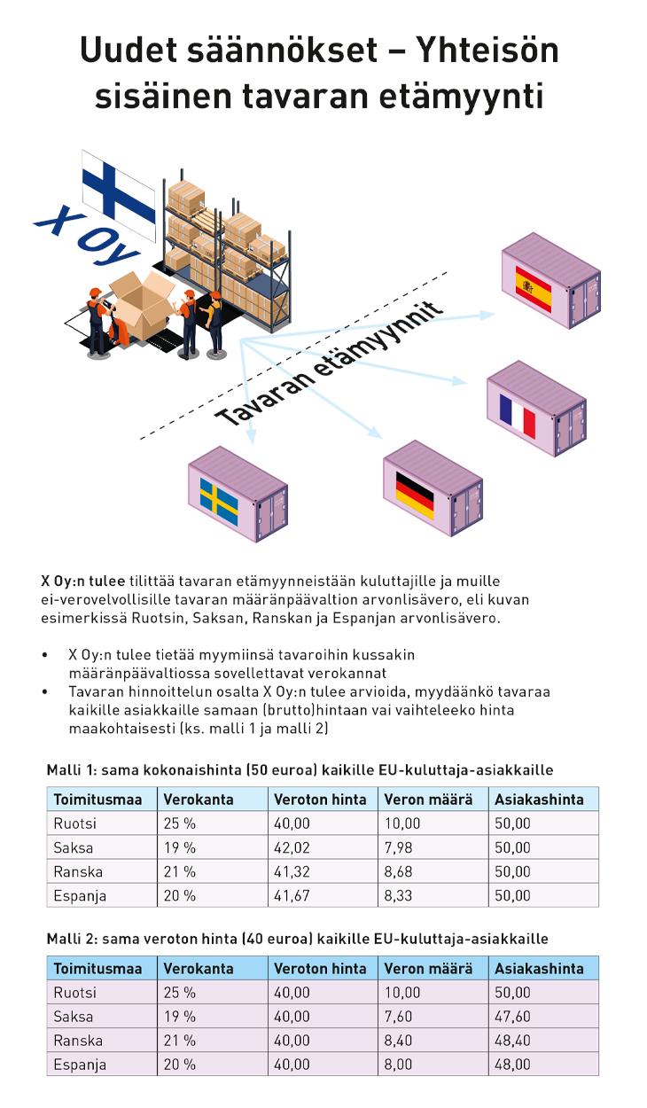 EU etämyynti kuluttajakauppa tavarat palvelut alv arvonlisävero